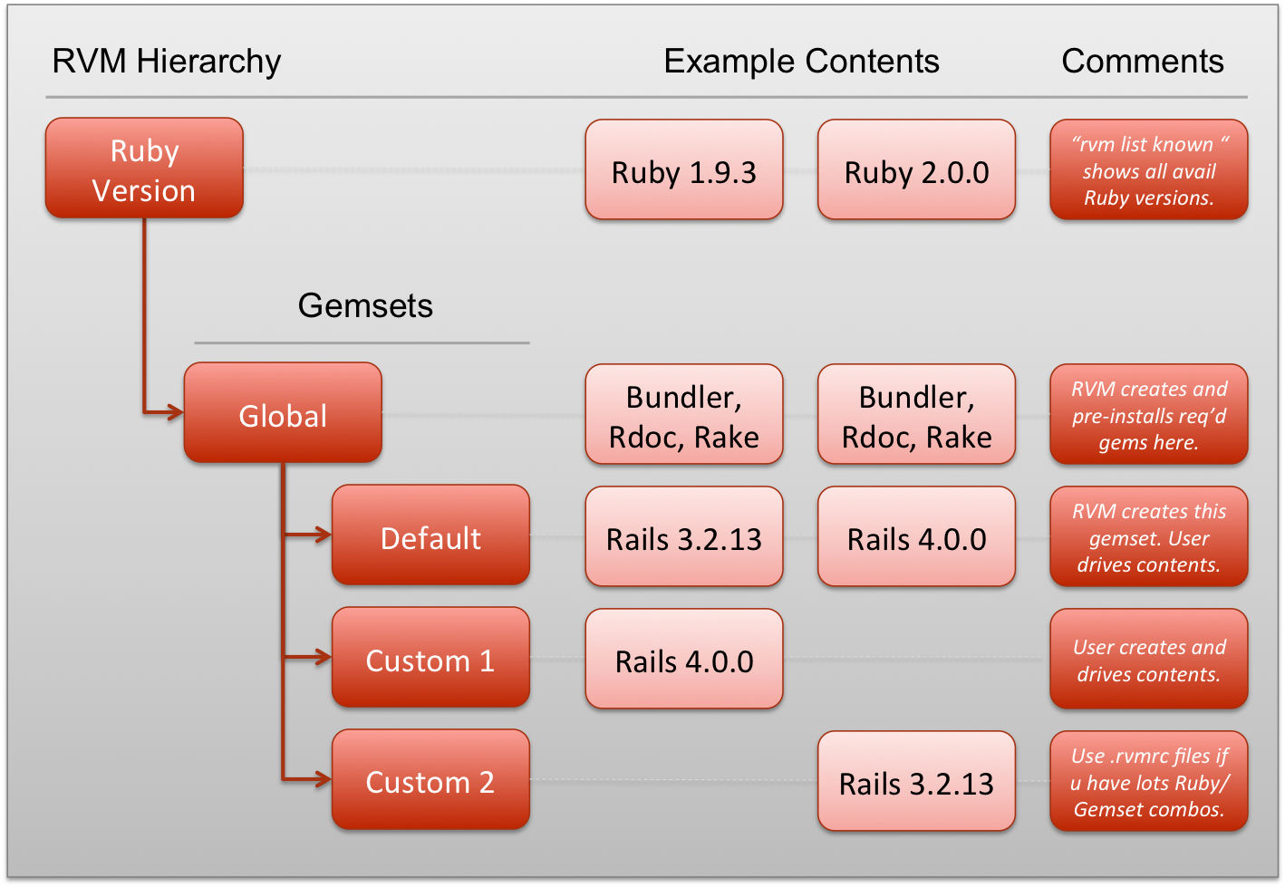 Ruby version manager rvm overview for rails newbs strandcode rvmarchitecture baditri Images