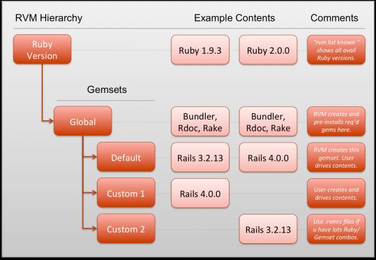 RVM_architecture
